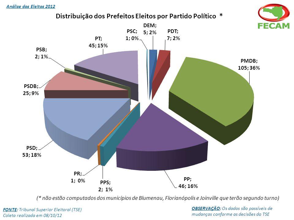 FONTE: Tribunal Superior Eleitoral (TSE) Coleta realizada em 08/10/12 OBSERVAÇÃO: Os dados são passíveis de mudanças conforme as decisões do TSE (* Estão computados os dados dos municípios de Blumenau, Florianópolis e Joinville que terão segundo turno, pois os mesmos só possuem candidatos do sexo masculino) Do total 80 candidatas que concorreram a Vice-Prefeita, foram eleitas 31,2%