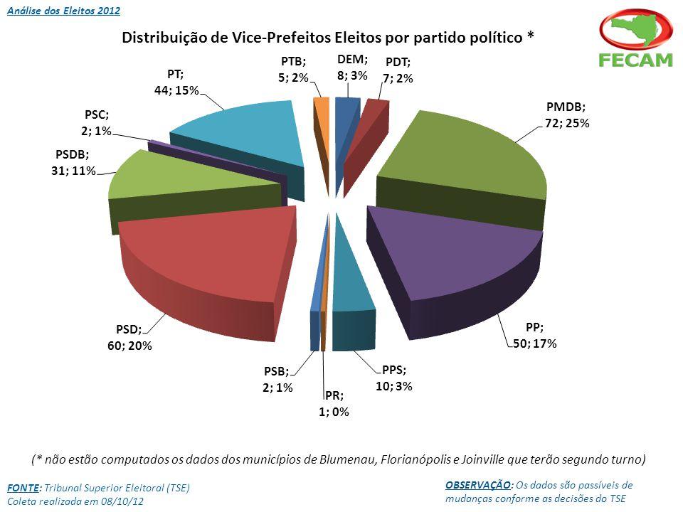 Análise dos Eleitos 2012 FONTE: Tribunal Superior Eleitoral (TSE) Coleta realizada em 08/10/12 OBSERVAÇÃO: Os dados são passíveis de mudanças conforme as decisões do TSE (* não estão computados os dados dos municípios de Blumenau, Florianópolis e Joinville que terão segundo turno)