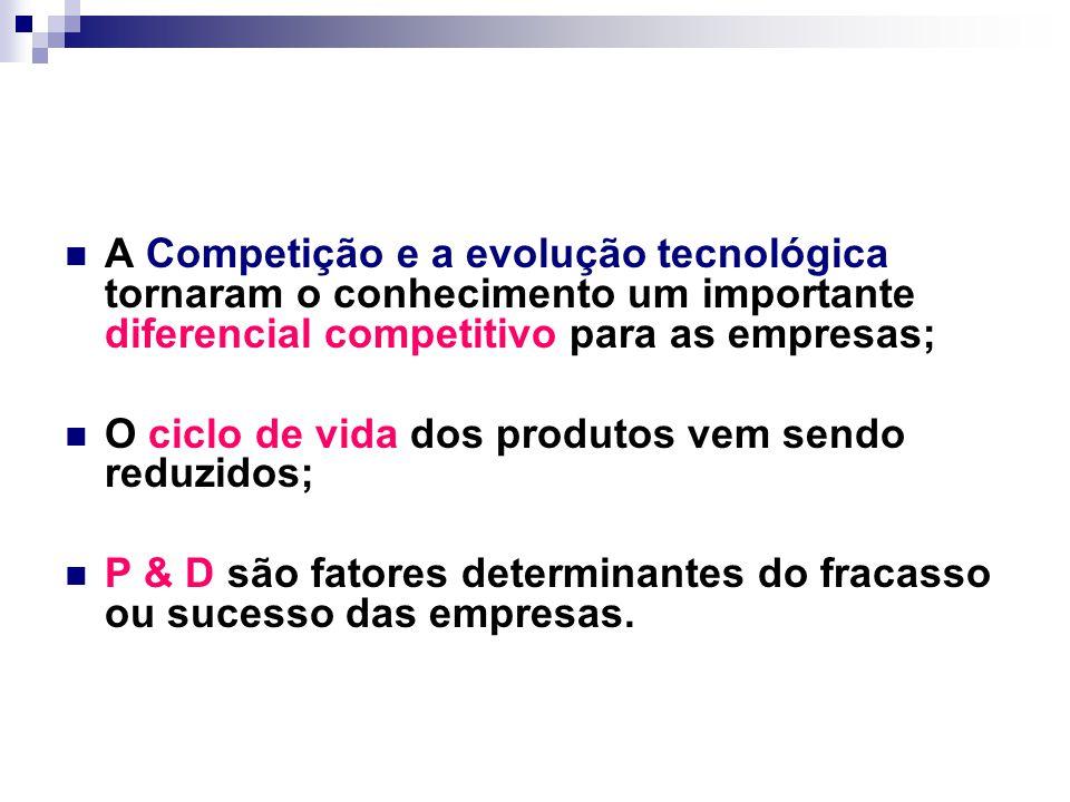 A Competição e a evolução tecnológica tornaram o conhecimento um importante diferencial competitivo para as empresas; O ciclo de vida dos produtos vem