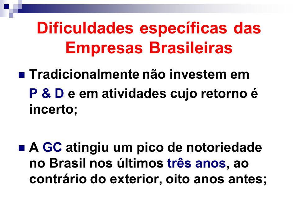 Dificuldades específicas das Empresas Brasileiras Tradicionalmente não investem em P & D e em atividades cujo retorno é incerto; A GC atingiu um pico de notoriedade no Brasil nos últimos três anos, ao contrário do exterior, oito anos antes;
