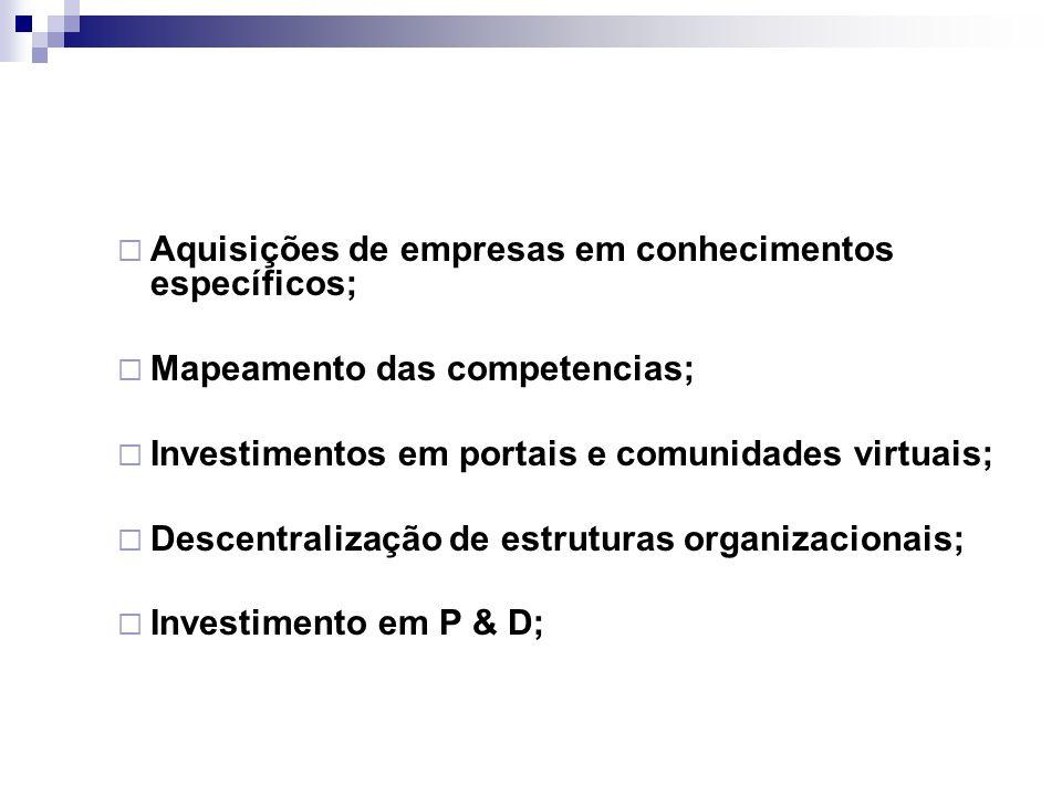  Aquisições de empresas em conhecimentos específicos;  Mapeamento das competencias;  Investimentos em portais e comunidades virtuais;  Descentrali