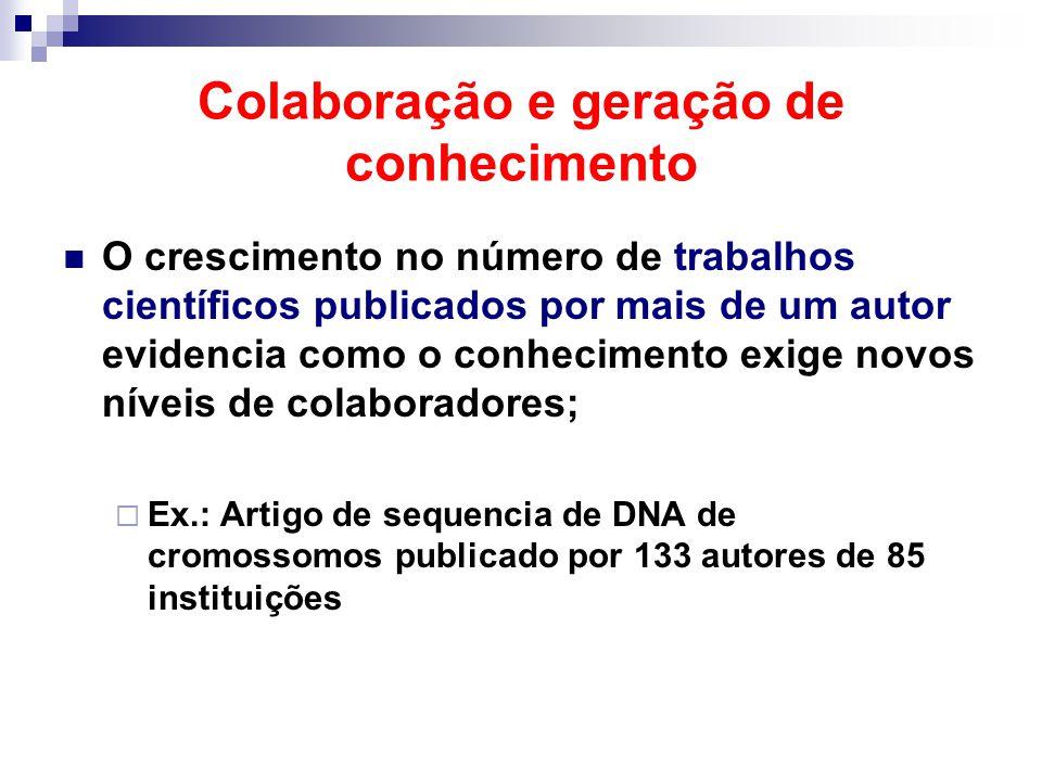 Colaboração e geração de conhecimento O crescimento no número de trabalhos científicos publicados por mais de um autor evidencia como o conhecimento e