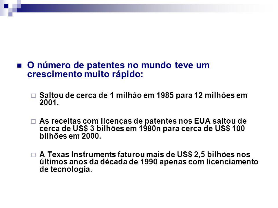 O número de patentes no mundo teve um crescimento muito rápido:  Saltou de cerca de 1 milhão em 1985 para 12 milhões em 2001.  As receitas com licen