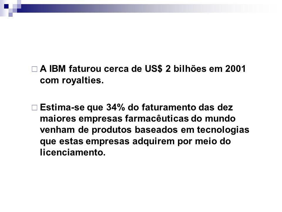  A IBM faturou cerca de US$ 2 bilhões em 2001 com royalties.