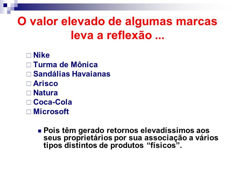 O valor elevado de algumas marcas leva a reflexão...  Nike  Turma de Mônica  Sandálias Havaianas  Arisco  Natura  Coca-Cola  Microsoft Pois têm