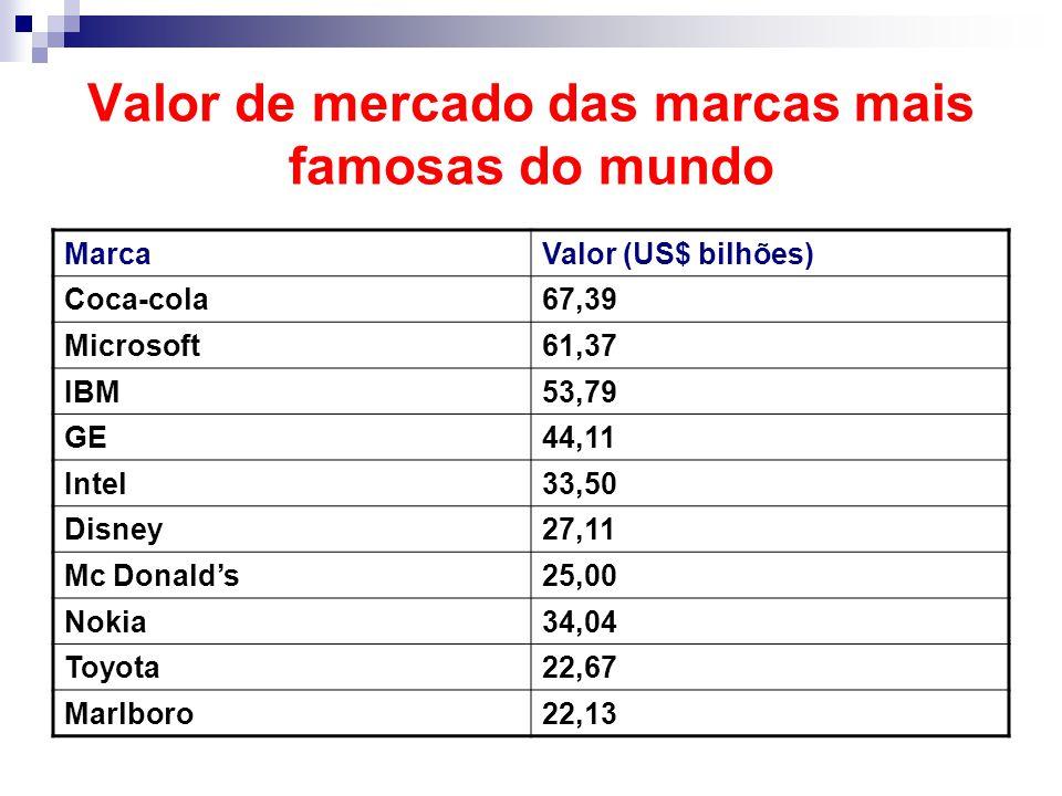 Valor de mercado das marcas mais famosas do mundo MarcaValor (US$ bilhões) Coca-cola67,39 Microsoft61,37 IBM53,79 GE44,11 Intel33,50 Disney27,11 Mc Donald's25,00 Nokia34,04 Toyota22,67 Marlboro22,13