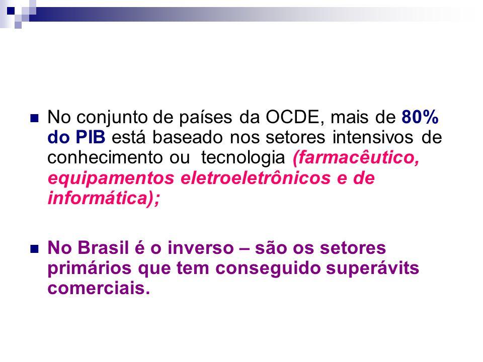 No conjunto de países da OCDE, mais de 80% do PIB está baseado nos setores intensivos de conhecimento ou tecnologia (farmacêutico, equipamentos eletroeletrônicos e de informática); No Brasil é o inverso – são os setores primários que tem conseguido superávits comerciais.