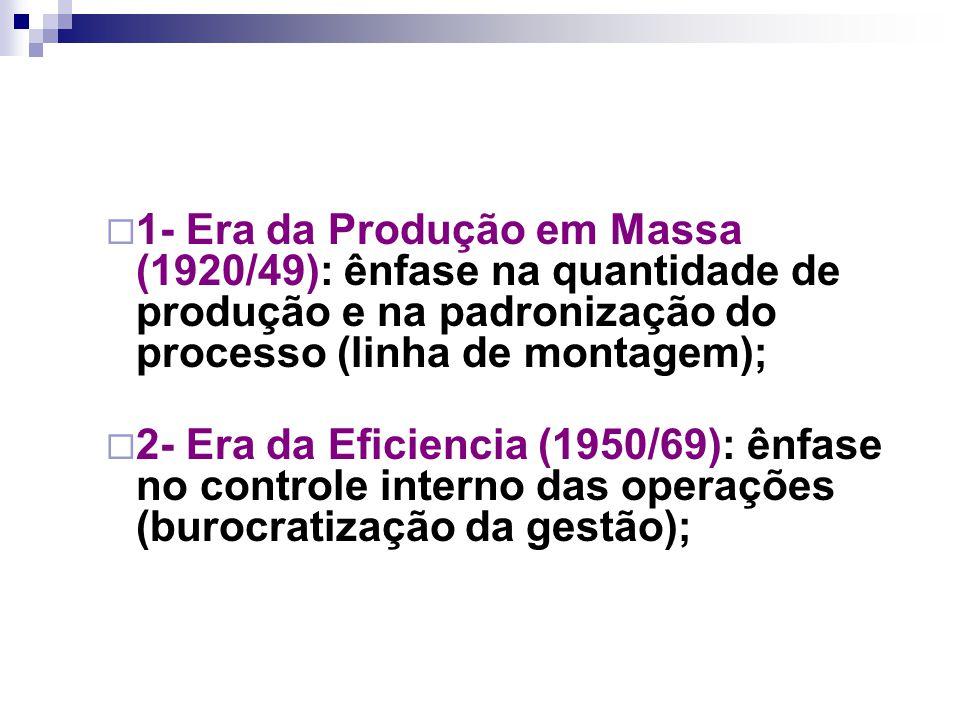  1- Era da Produção em Massa (1920/49): ênfase na quantidade de produção e na padronização do processo (linha de montagem);  2- Era da Eficiencia (1950/69): ênfase no controle interno das operações (burocratização da gestão);