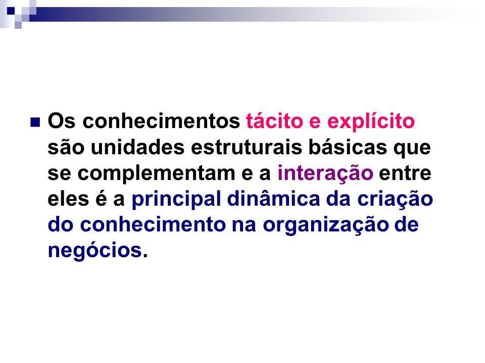 Os conhecimentos tácito e explícito são unidades estruturais básicas que se complementam e a interação entre eles é a principal dinâmica da criação do conhecimento na organização de negócios.