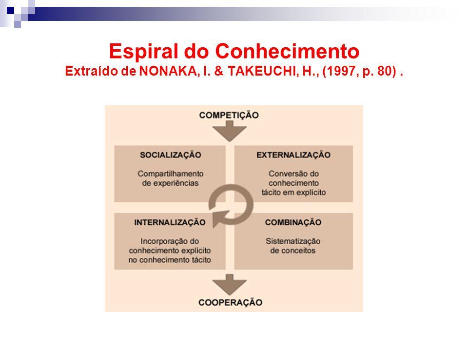 Espiral do Conhecimento Extraído de NONAKA, I. & TAKEUCHI, H., (1997, p. 80).