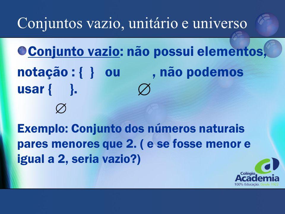 Conjuntos vazio, unitário e universo Conjunto vazio: não possui elementos, notação : { } ou, não podemos usar { }. Exemplo: Conjunto dos números natur