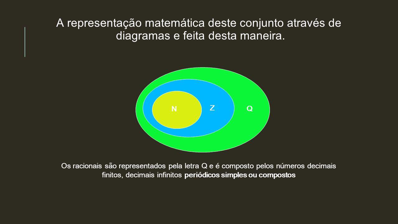 A representação matemática deste conjunto através de diagramas e feita desta maneira. N Z Q Os racionais são representados pela letra Q e é composto p