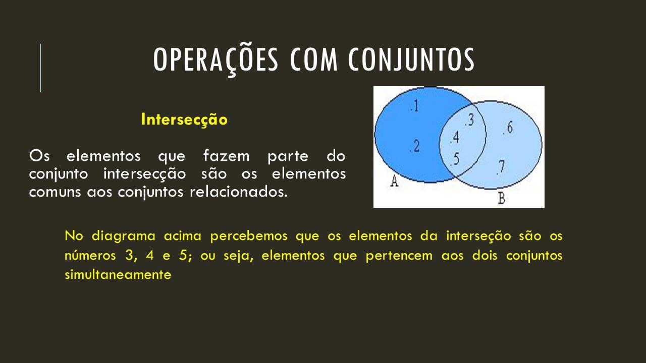 Intersecção Os elementos que fazem parte do conjunto intersecção são os elementos comuns aos conjuntos relacionados. No diagrama acima percebemos que