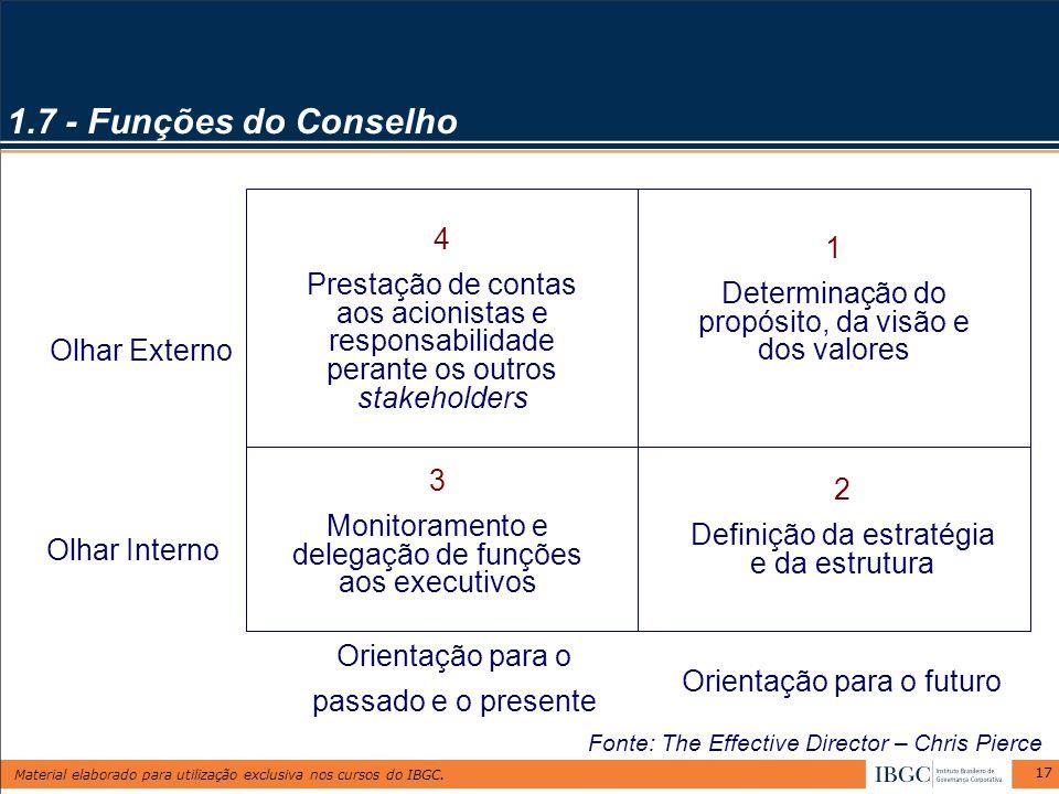 Material elaborado para utilização exclusiva nos cursos do IBGC. 17 1.7 - Funções do Conselho 1 Determinação do propósito, da visão e dos valores 2 De