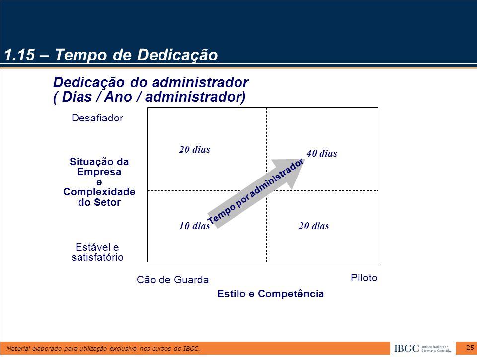 Material elaborado para utilização exclusiva nos cursos do IBGC. 25 1.15 – Tempo de Dedicação 20 dias 40 dias 10 dias Tempo por administrador Dedicaçã