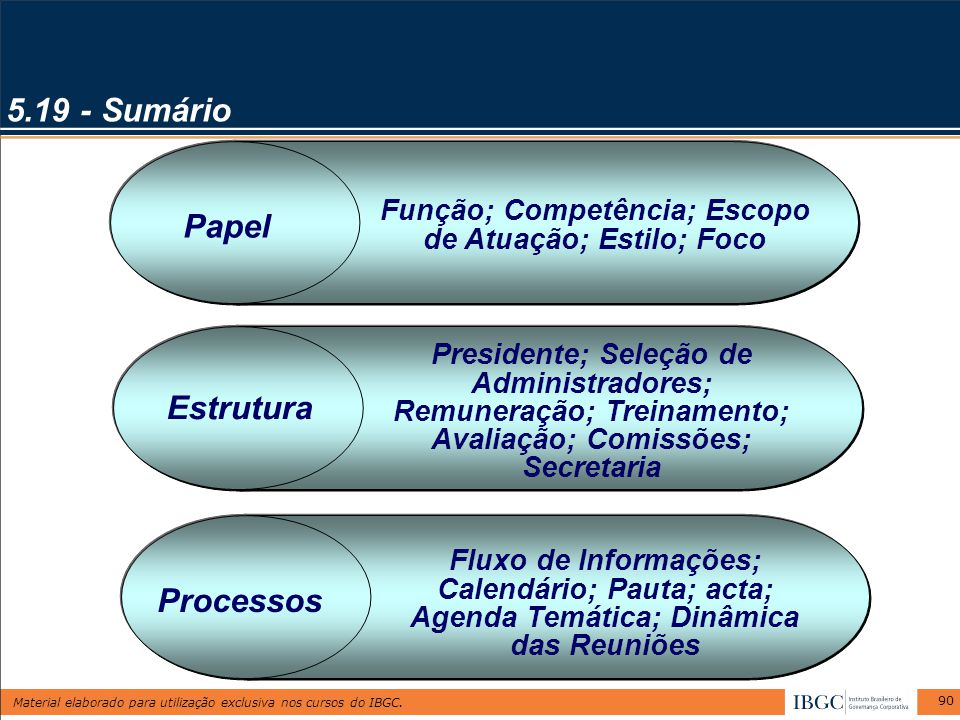 Material elaborado para utilização exclusiva nos cursos do IBGC. 90 5.19 - Sumário Papel Função; Competência; Escopo de Atuação; Estilo; Foco Estrutur