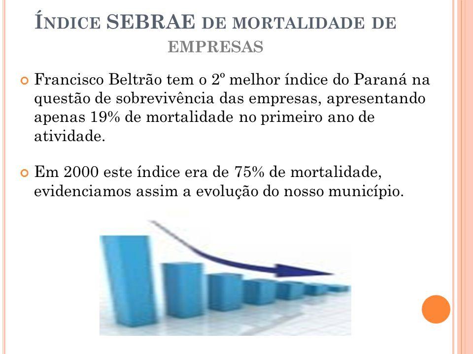 Í NDICE SEBRAE DE MORTALIDADE DE EMPRESAS Francisco Beltrão tem o 2º melhor índice do Paraná na questão de sobrevivência das empresas, apresentando ap