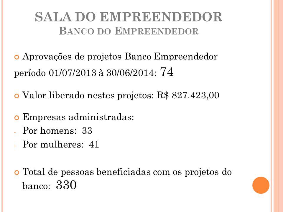 SALA DO EMPREENDEDOR B ANCO DO E MPREENDEDOR Aprovações de projetos Banco Empreendedor período 01/07/2013 à 30/06/2014: 74 Valor liberado nestes proje