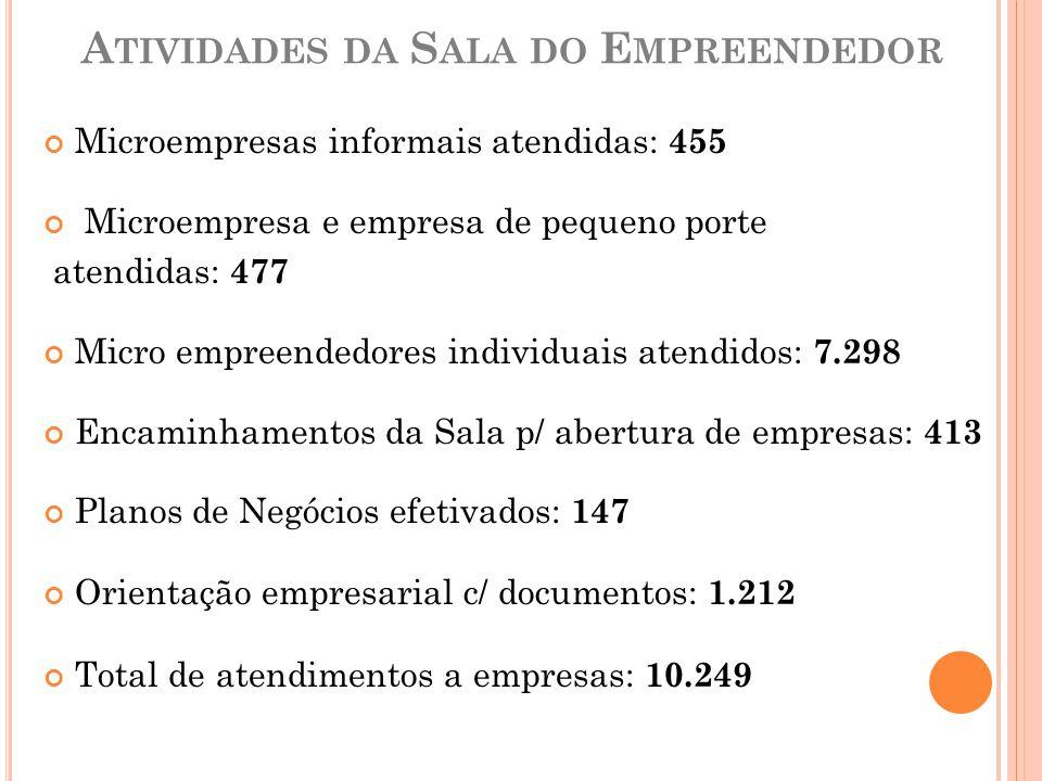 A TIVIDADES DA S ALA DO E MPREENDEDOR Microempresas informais atendidas: 455 Microempresa e empresa de pequeno porte atendidas: 477 Micro empreendedor