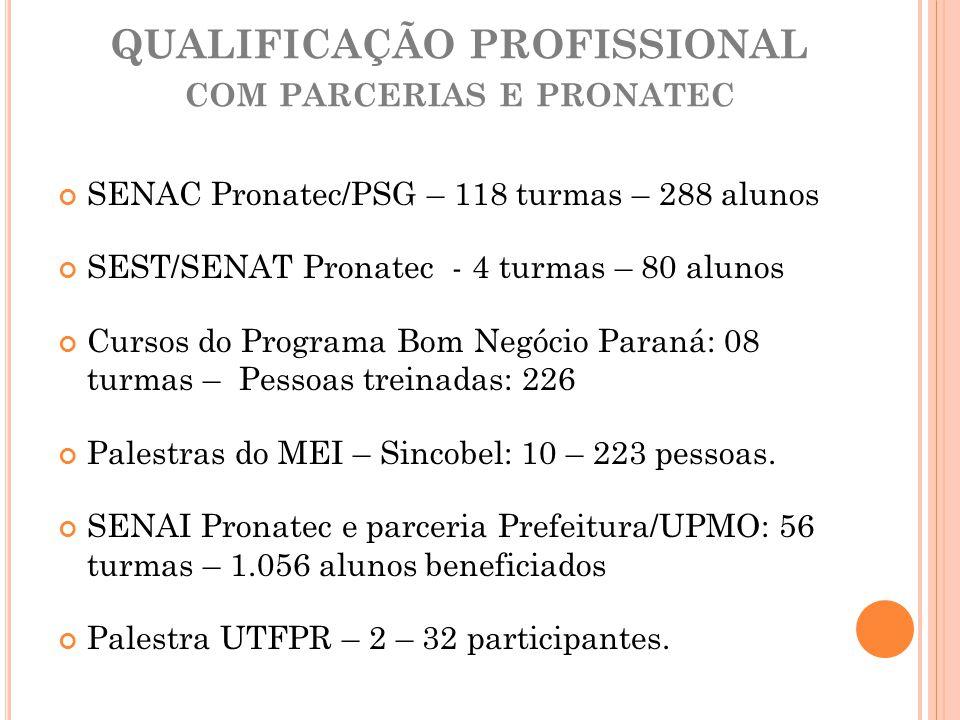 QUALIFICAÇÃO PROFISSIONAL COM PARCERIAS E PRONATEC SENAC Pronatec/PSG – 118 turmas – 288 alunos SEST/SENAT Pronatec - 4 turmas – 80 alunos Cursos do P