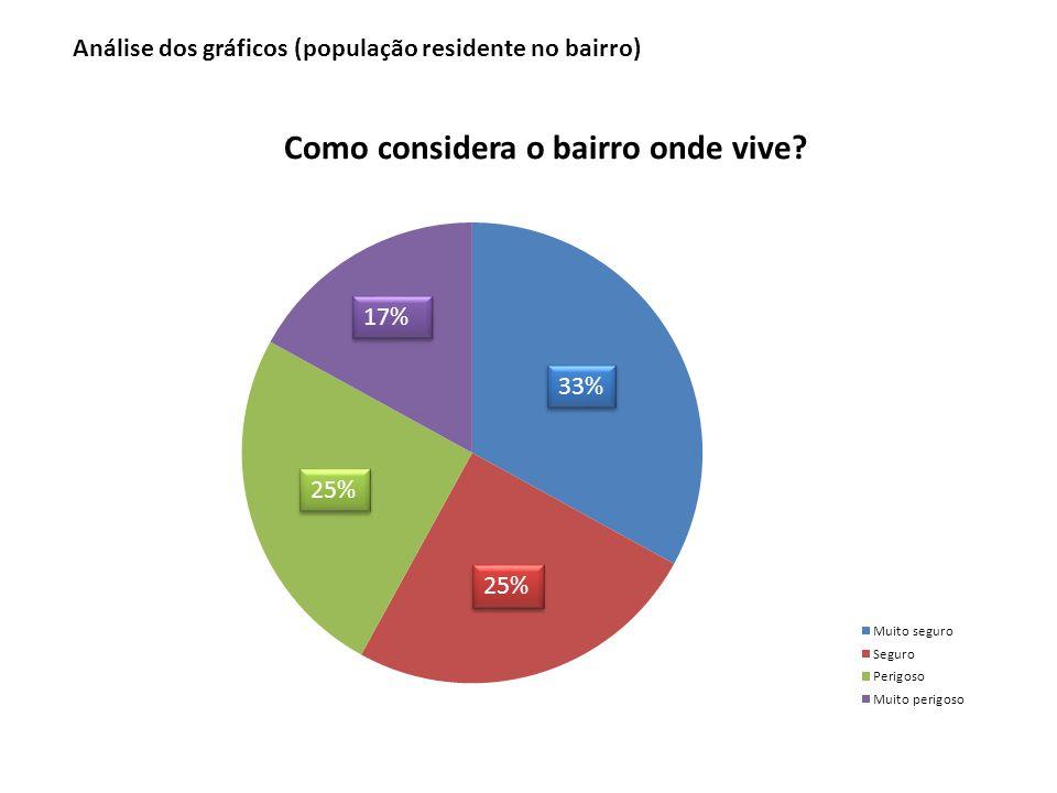 33% 25% 17% Análise dos gráficos (população residente no bairro)