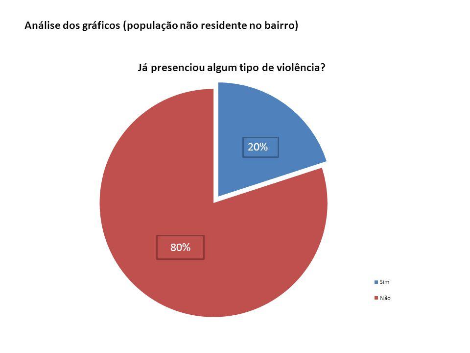 80% 20% Análise dos gráficos (população não residente no bairro)
