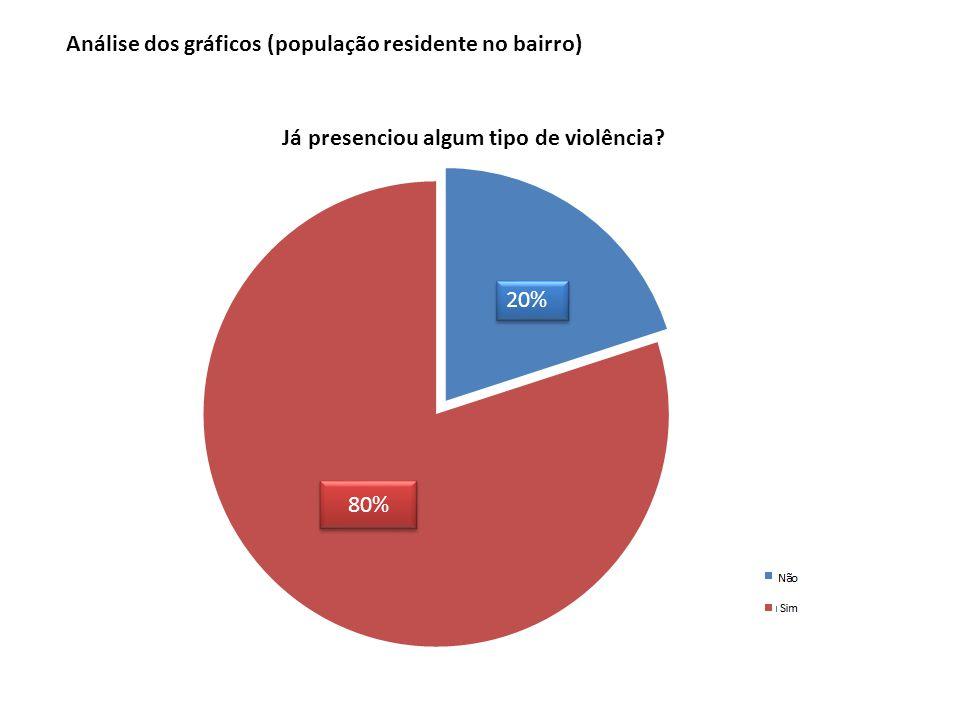 80% 20% Análise dos gráficos (população residente no bairro)