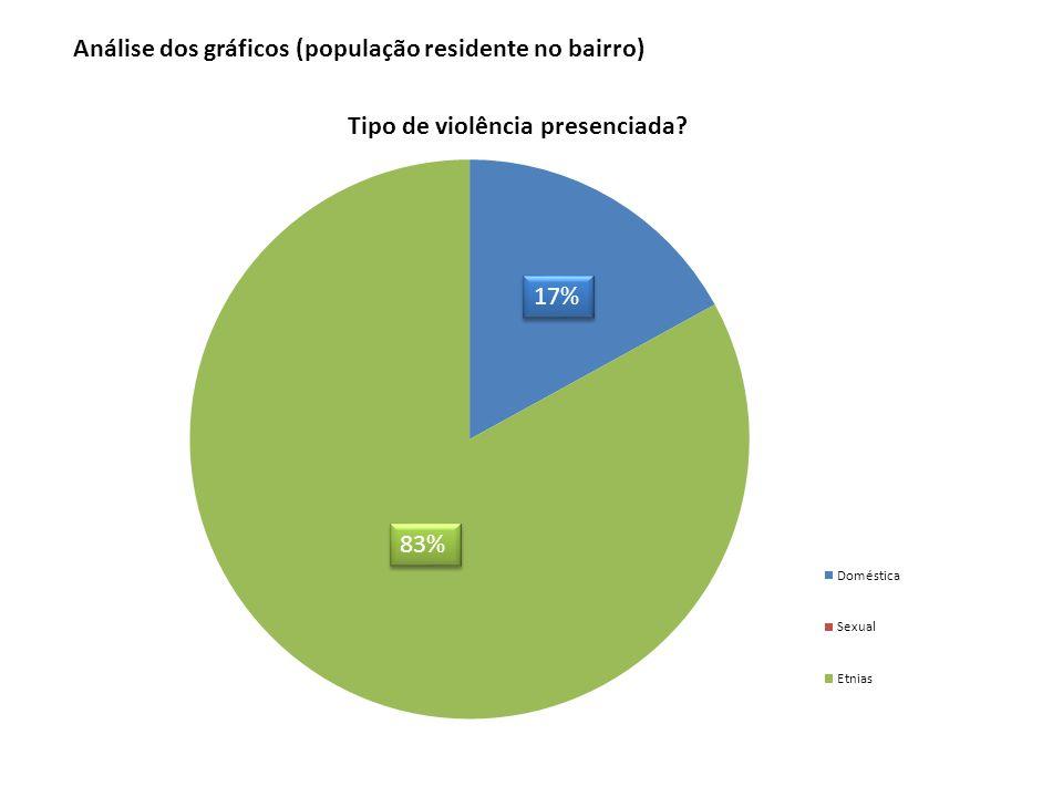 83% 17% Análise dos gráficos (população residente no bairro)
