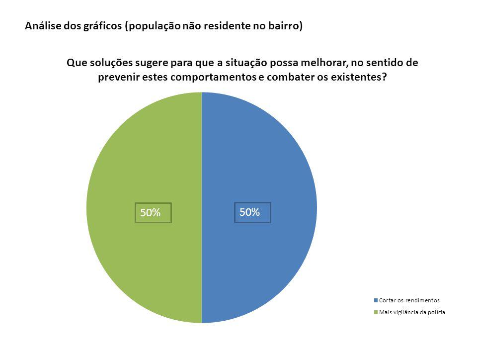 50% Análise dos gráficos (população não residente no bairro)