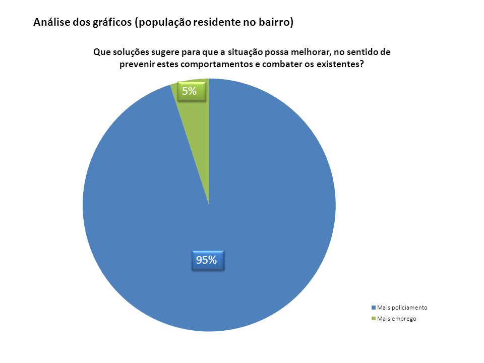 95% 5% Análise dos gráficos (população residente no bairro)