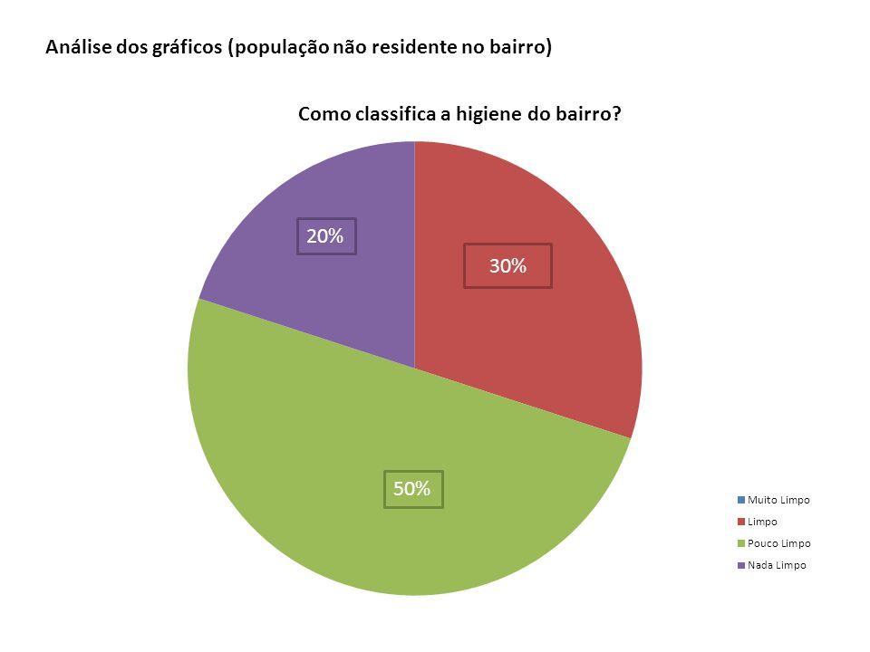 30% 20% 50% Análise dos gráficos (população não residente no bairro)