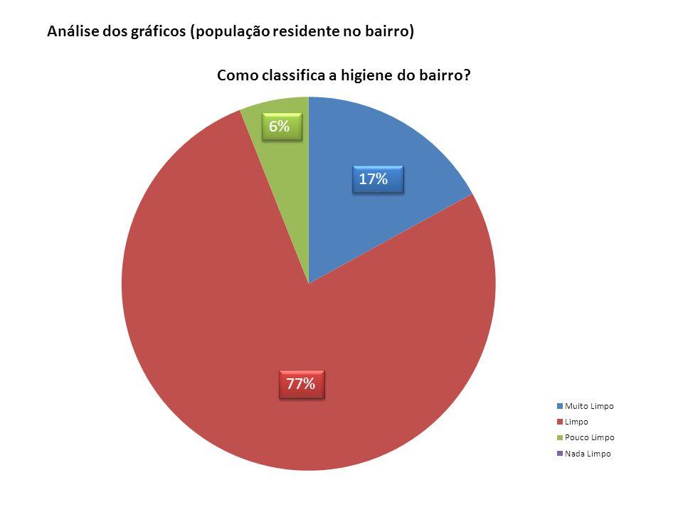 17% 77% 6% Análise dos gráficos (população residente no bairro)
