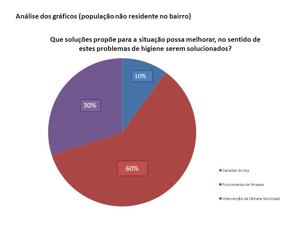 60% 10% 30% Análise dos gráficos (população não residente no bairro)