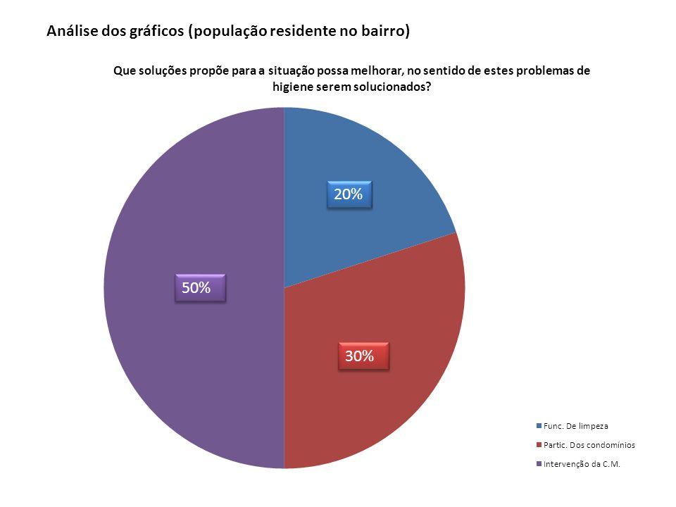 50% 20% 30% Análise dos gráficos (população residente no bairro)
