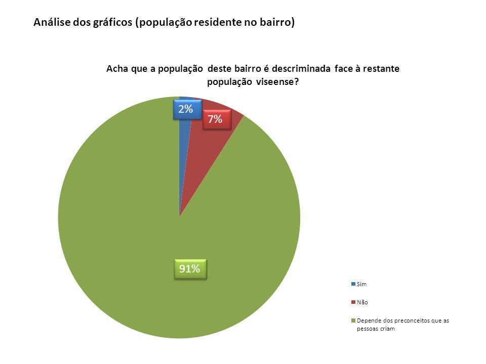 2% 7% 91% Análise dos gráficos (população residente no bairro)
