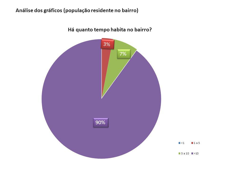 90% 7% 3% Análise dos gráficos (população residente no bairro)