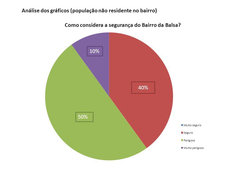 40% 10% 50% Análise dos gráficos (população não residente no bairro)