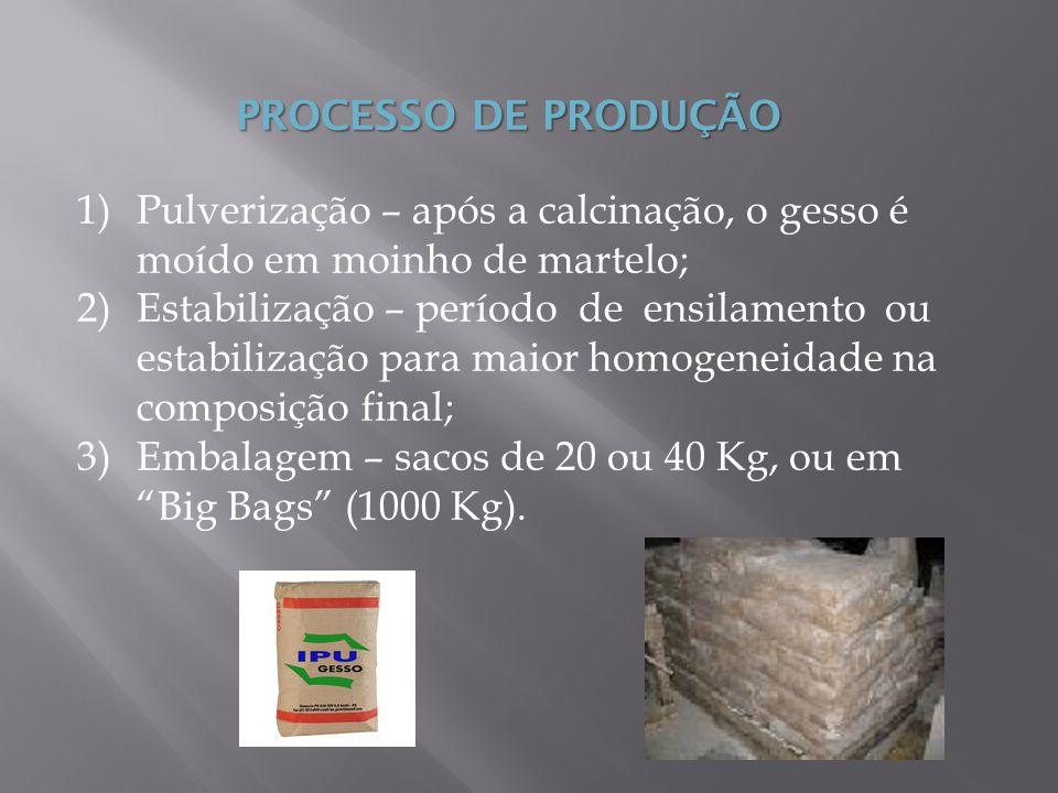 PROCESSO DE PRODUÇÃO 1)Pulverização – após a calcinação, o gesso é moído em moinho de martelo; 2)Estabilização – período de ensilamento ou estabilizaç