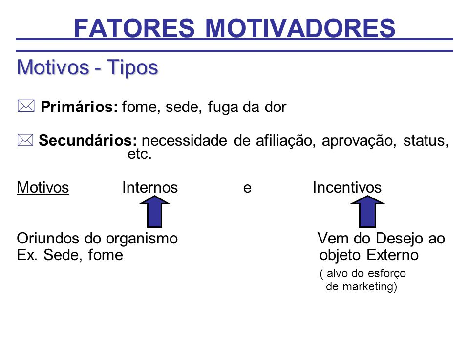 FATORES MOTIVADORES Motivos - Tipos * Primários: fome, sede, fuga da dor * Secundários: necessidade de afiliação, aprovação, status, etc. Motivos Inte