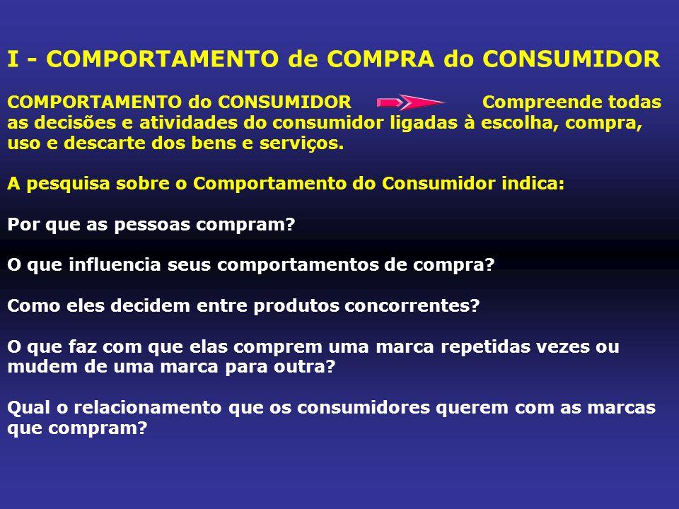 I - COMPORTAMENTO de COMPRA do CONSUMIDOR COMPORTAMENTO do CONSUMIDORCompreende todas as decisões e atividades do consumidor ligadas à escolha, compra, uso e descarte dos bens e serviços.