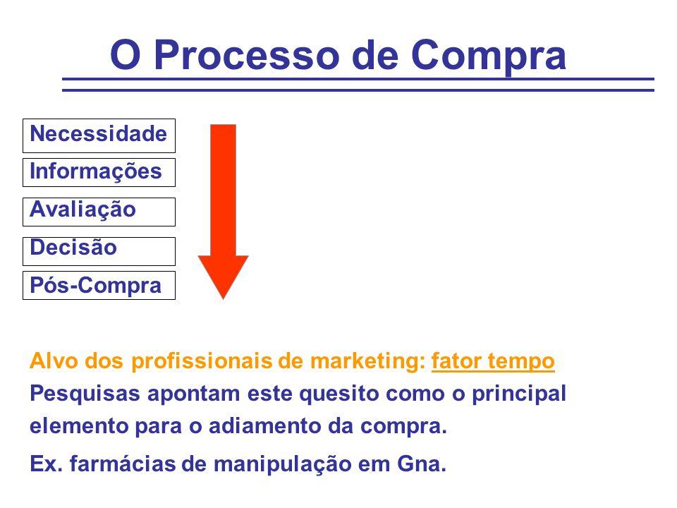 O Processo de Compra Necessidade Informações Avaliação Decisão Pós-Compra Alvo dos profissionais de marketing: fator tempo Pesquisas apontam este ques