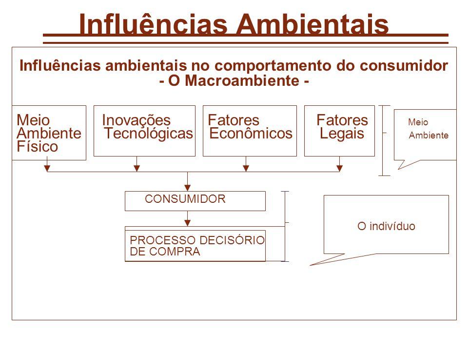 Influências Ambientais Influências ambientais no comportamento do consumidor - O Macroambiente - Meio Inovações Fatores Fatores Meio Ambiente Tecnológicas Econômicos Legais Ambiente Físico CONSUMIDOR PROCESSO DECISÓRIO DE COMPRA O indivíduo