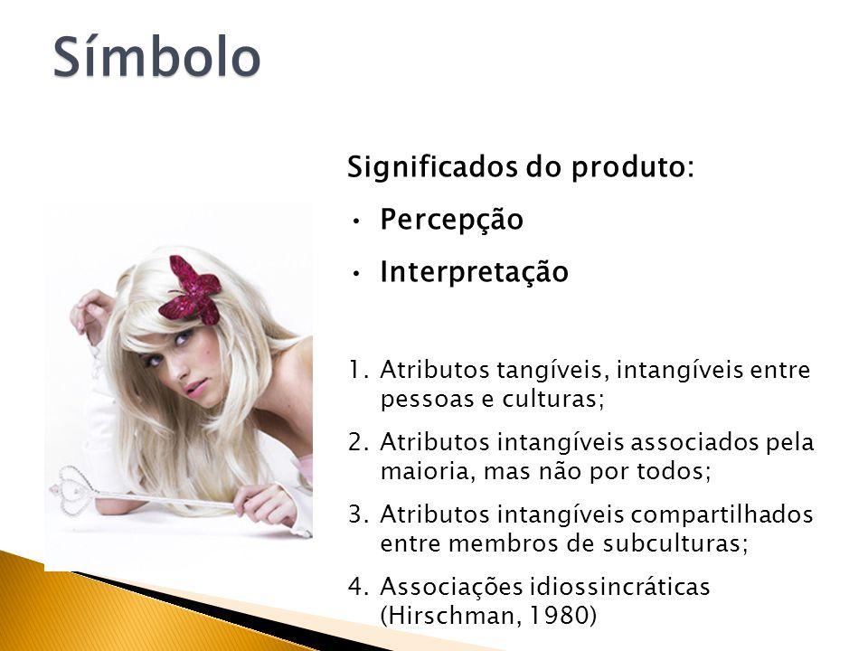 Símbolo como forma de socialização IndivíduosGrupos Influência social Influência situacional Estímulos de preferência Influência do Marketing Sob Afeta Símbolo