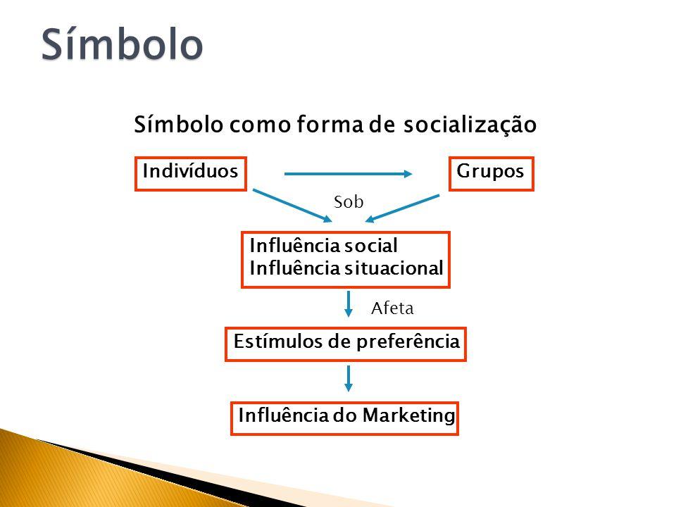 Símbolo como forma de socialização Organizações influenciadoras de socialização (Wilkie,1994): Família Escola Mídia de massa Organizações religiosas Locais de trabalho Grupos de convivência sociais específicas Símbolo