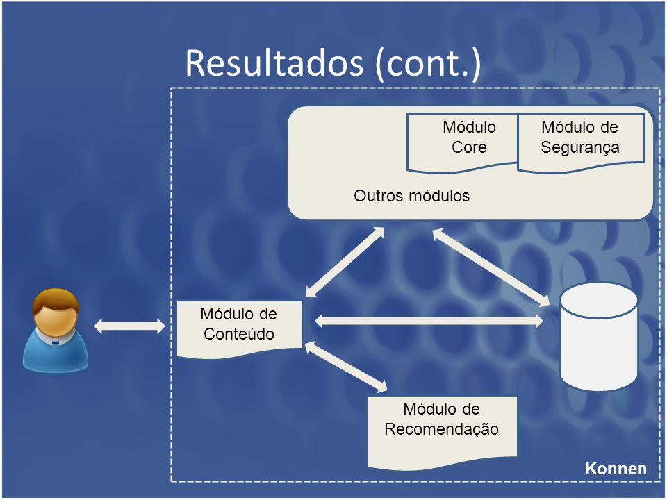 Resultados (cont.) Módulo de Conteúdo Konnen Módulo de Recomendação Módulo Core Módulo de Segurança Outros módulos