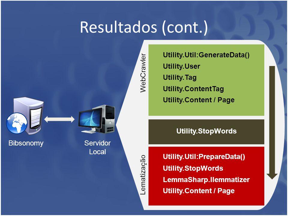 Resultados (cont.) Bibsonomy Servidor Local Utility.StopWords WebCrawler Utility.Util:GenerateData() Utility.User Utility.Tag Utility.ContentTag Utili