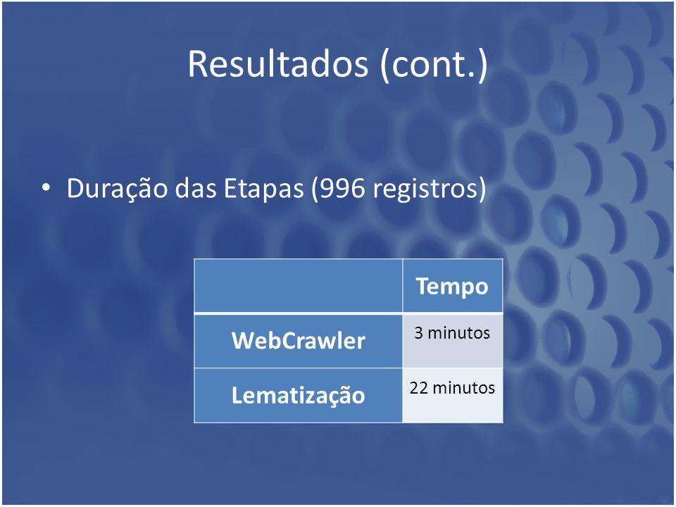 Resultados (cont.) Duração das Etapas (996 registros) Tempo WebCrawler 3 minutos Lematização 22 minutos