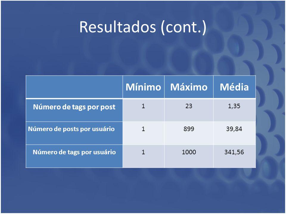 Resultados (cont.) MínimoMáximoMédia Número de tags por post 1231,35 Número de posts por usuário189939,84 Número de tags por usuário11000341,56