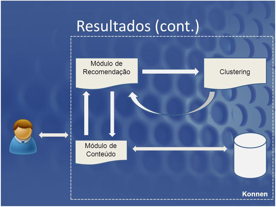 Resultados (cont.) Módulo de Conteúdo Konnen Módulo de RecomendaçãoClustering