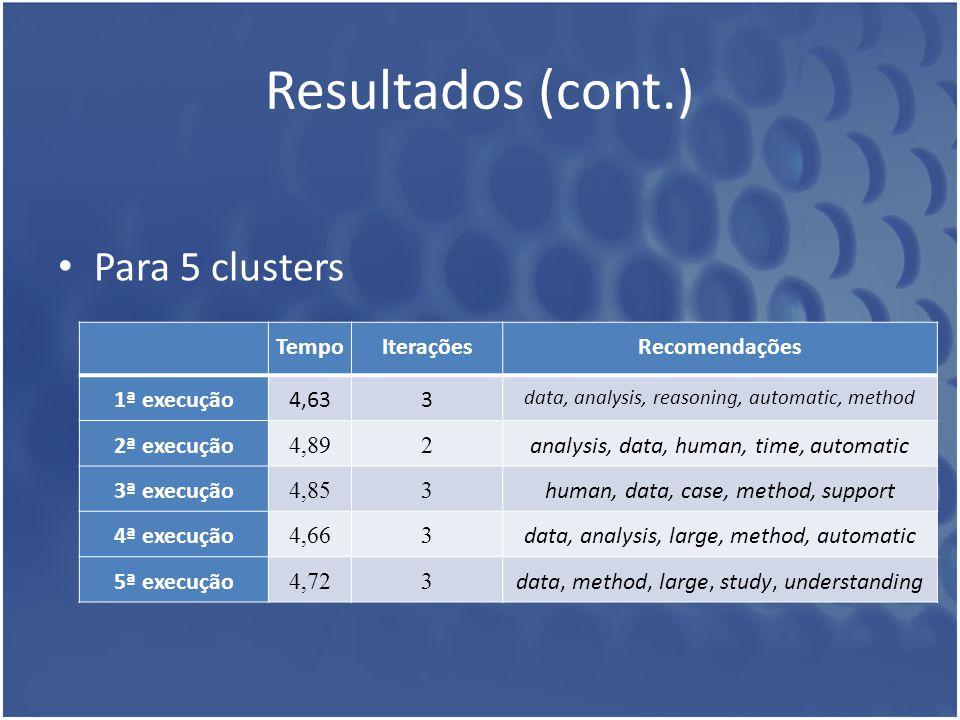 Resultados (cont.) Para 5 clusters TempoIteraçõesRecomendações 1ª execução4,633 data, analysis, reasoning, automatic, method 2ª execução 4,892 analysi